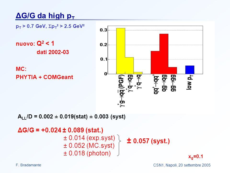 F. BradamanteCSN1, Napoli, 20 settembre 2005 ΔG/G da high p T p T > 0.7 GeV,  p T ² > 2.5 GeV² nuovo: Q 2 < 1 dati 2002-03 MC: PHYTIA + COMGeant A LL