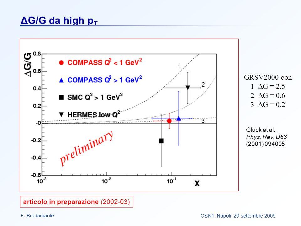 F. BradamanteCSN1, Napoli, 20 settembre 2005 ΔG/G da high p T 2 1 3 GRSV2000 con 1  G = 2.5 2  G = 0.6 3  G = 0.2 Glück et al., Phys. Rev. D63 (200