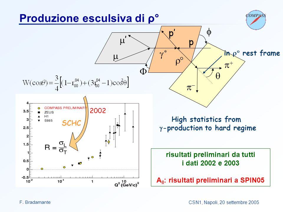 F. BradamanteCSN1, Napoli, 20 settembre 2005 Produzione esculsiva di ρ° 2002  ''     p p'    in  rest frame High statistics from