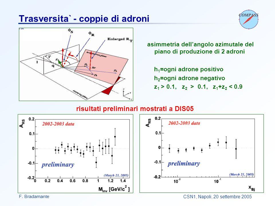 F. BradamanteCSN1, Napoli, 20 settembre 2005 Trasversita` - coppie di adroni asimmetria dell'angolo azimutale del piano di produzione di 2 adroni h 1