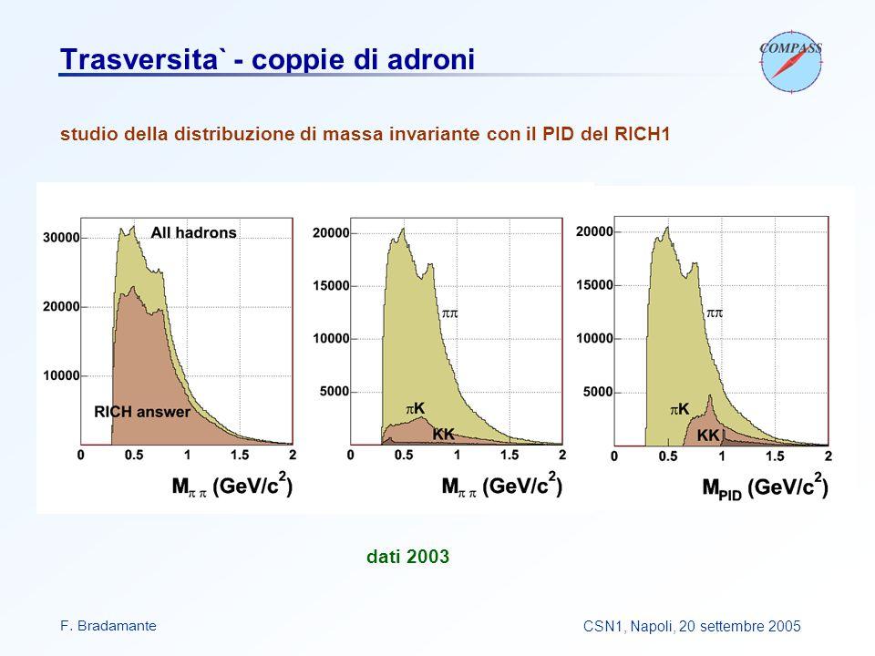 F. BradamanteCSN1, Napoli, 20 settembre 2005 Trasversita` - coppie di adroni studio della distribuzione di massa invariante con il PID del RICH1 dati
