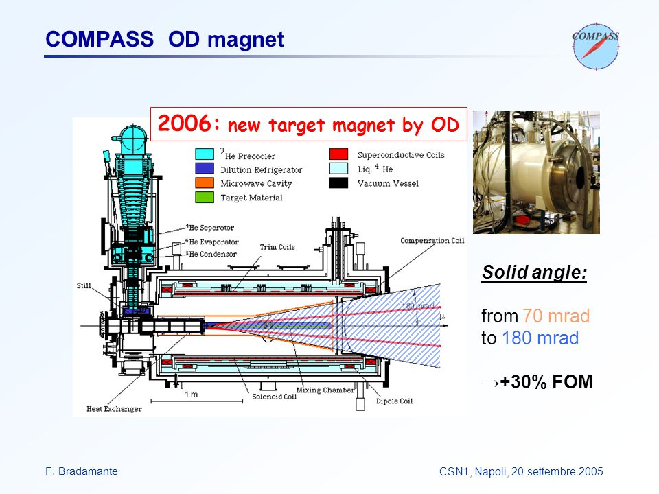 F. BradamanteCSN1, Napoli, 20 settembre 2005 COMPASS OD magnet Solid angle: from 70 mrad to 180 mrad →+30% FOM 2006: new target magnet by OD