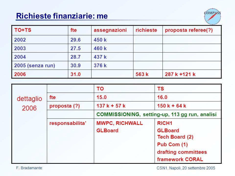 F. BradamanteCSN1, Napoli, 20 settembre 2005 Richieste finanziarie: me TO+TSfteassegnazionirichiesteproposta referee(?) 200229.6450 k 200327.5460 k 20