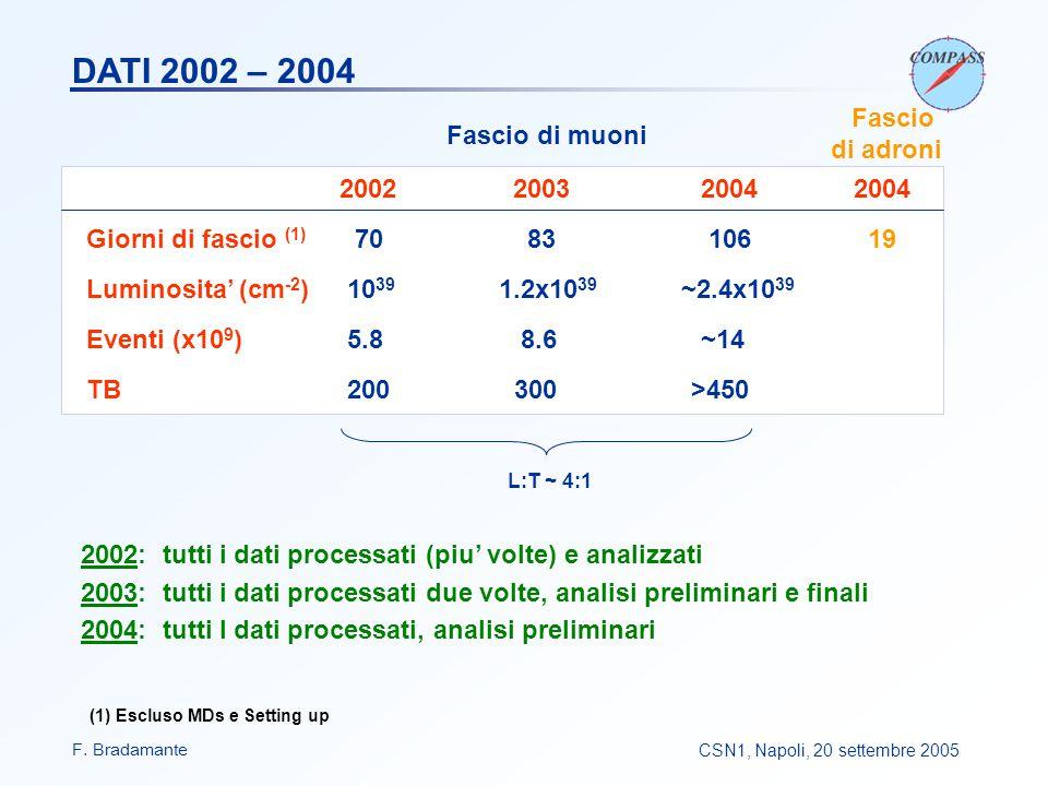 F. BradamanteCSN1, Napoli, 20 settembre 2005 2002 20032004 2004 Giorni di fascio (1) 70 83 106 19 Luminosita' (cm -2 ) 10 39 1.2x10 39 ~2.4x10 39 Even
