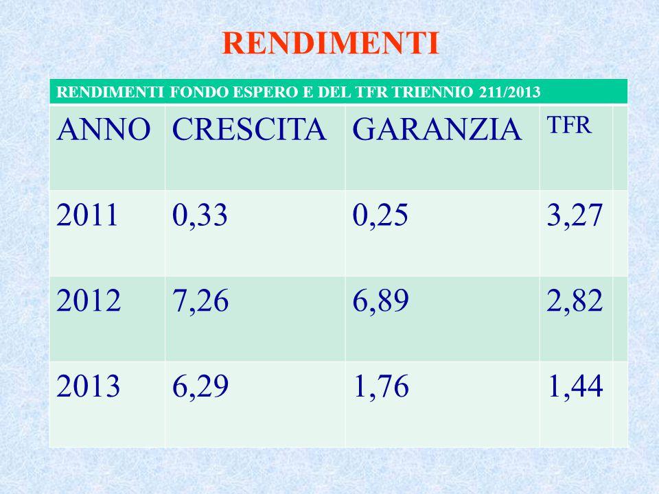 RENDIMENTI RENDIMENTI FONDO ESPERO E DEL TFR TRIENNIO 211/2013 ANNOCRESCITAGARANZIA TFR 20110,330,253,27 20127,266,892,82 20136,291,761,44