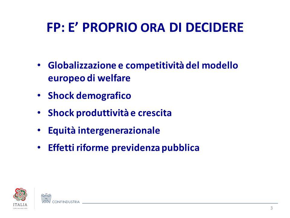 FP: E' PROPRIO ORA DI DECIDERE Globalizzazione e competitività del modello europeo di welfare Shock demografico Shock produttività e crescita Equità intergenerazionale Effetti riforme previdenza pubblica 3