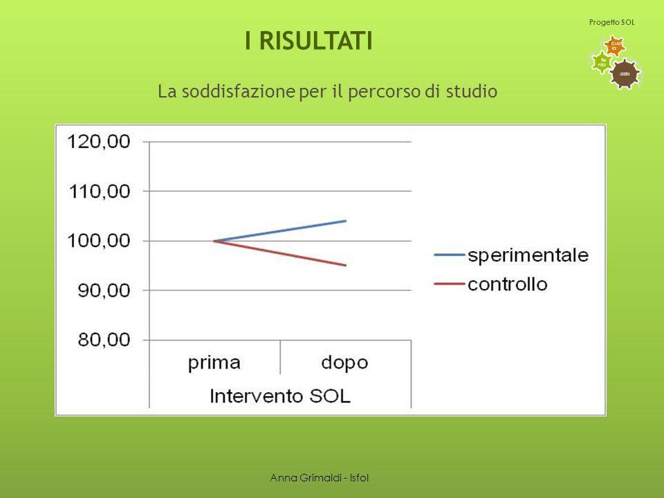 I RISULTATI L azio O rie nta S cuo la Progetto SOL La soddisfazione per il percorso di studio Anna Grimaldi - Isfol
