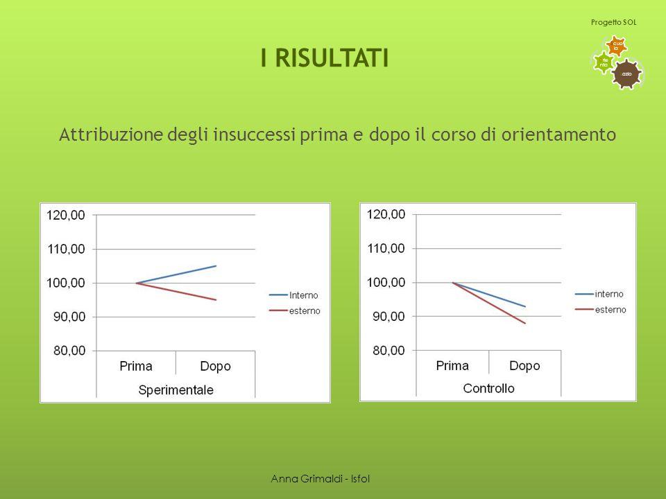 I RISULTATI L azio O rie nta S cuo la Progetto SOL Attribuzione degli insuccessi prima e dopo il corso di orientamento Anna Grimaldi - Isfol