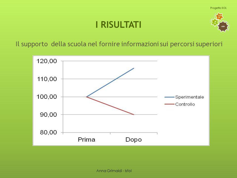 I RISULTATI Il supporto della scuola nel fornire informazioni sui percorsi superiori L azio O rie nta S cuo la Progetto SOL Anna Grimaldi - Isfol