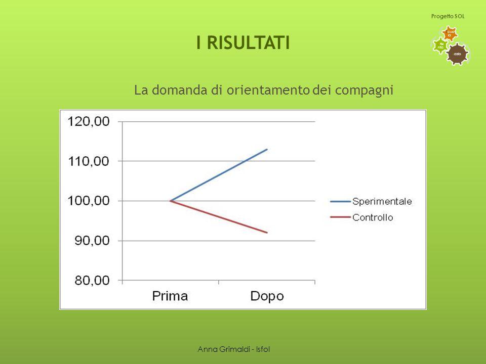 I RISULTATI La domanda di orientamento dei compagni L azio O rie nta S cuo la Progetto SOL Anna Grimaldi - Isfol