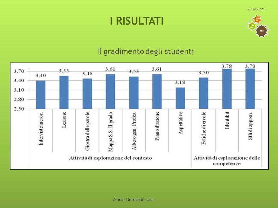Il gradimento degli studenti L azio O rie nta S cuo la Progetto SOL I RISULTATI Anna Grimaldi - Isfol