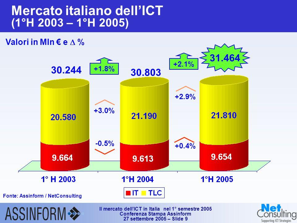 Il mercato dell'ICT in Italia nel 1° semestre 2005 Conferenza Stampa Assinform 27 settembre 2005 – Slide 9 Mercato italiano dell'ICT (1°H 2003 – 1°H 2005) Fonte: Assinform / NetConsulting Valori in Mln € e  % 31.464 +1.8% -0.5% +3.0% 30.244 30.803 +2.9% +0.4% +2.1%