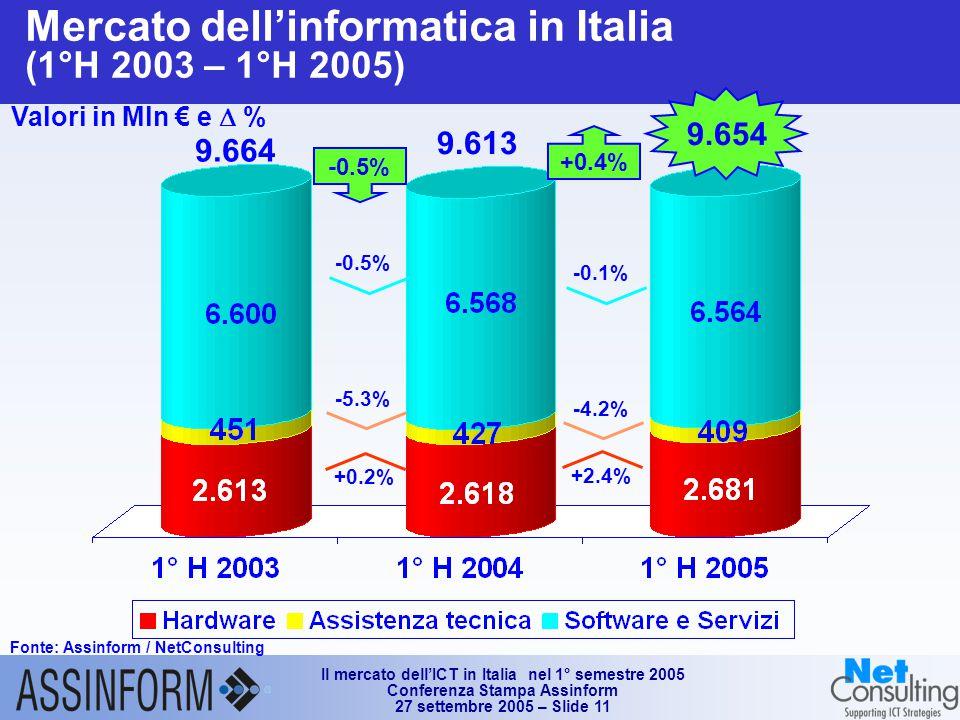 Il mercato dell'ICT in Italia nel 1° semestre 2005 Conferenza Stampa Assinform 27 settembre 2005 – Slide 11 Mercato dell'informatica in Italia (1°H 2003 – 1°H 2005) Fonte: Assinform / NetConsulting Valori in Mln € e  % 9.654 -0.5% -5.3% 9.664 9.613 -0.1% -4.2% +2.4% +0.4% +0.2%