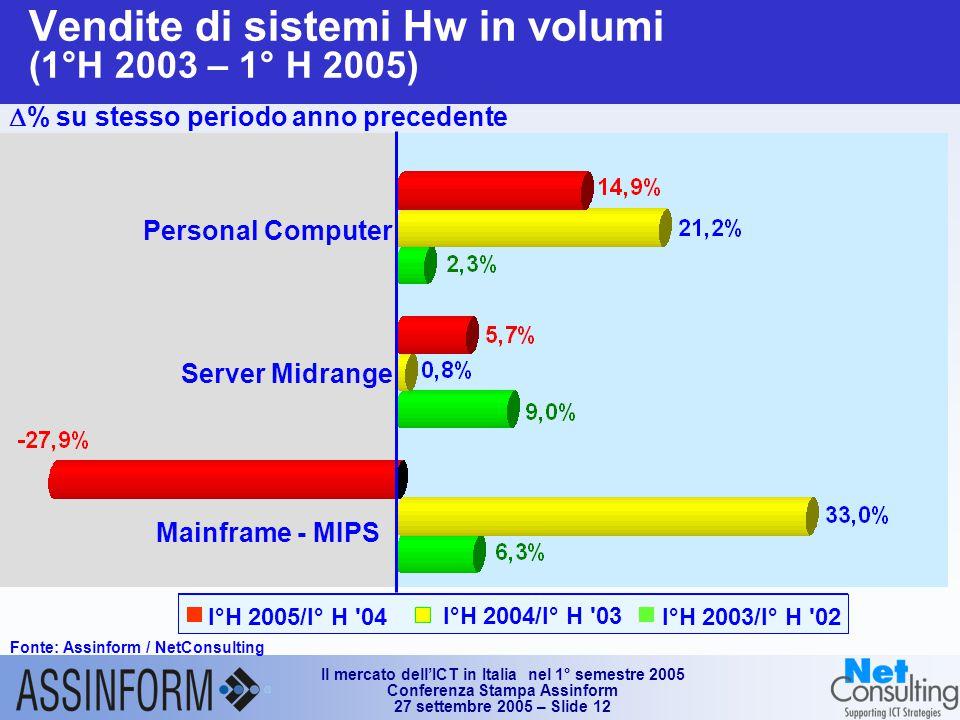 Il mercato dell'ICT in Italia nel 1° semestre 2005 Conferenza Stampa Assinform 27 settembre 2005 – Slide 12 I°H 2003/I° H 02 I°H 2004/I° H 03 I°H 2005/I° H 04 Vendite di sistemi Hw in volumi (1°H 2003 – 1° H 2005) Fonte: Assinform / NetConsulting  % su stesso periodo anno precedente Personal Computer Server Midrange Mainframe - MIPS
