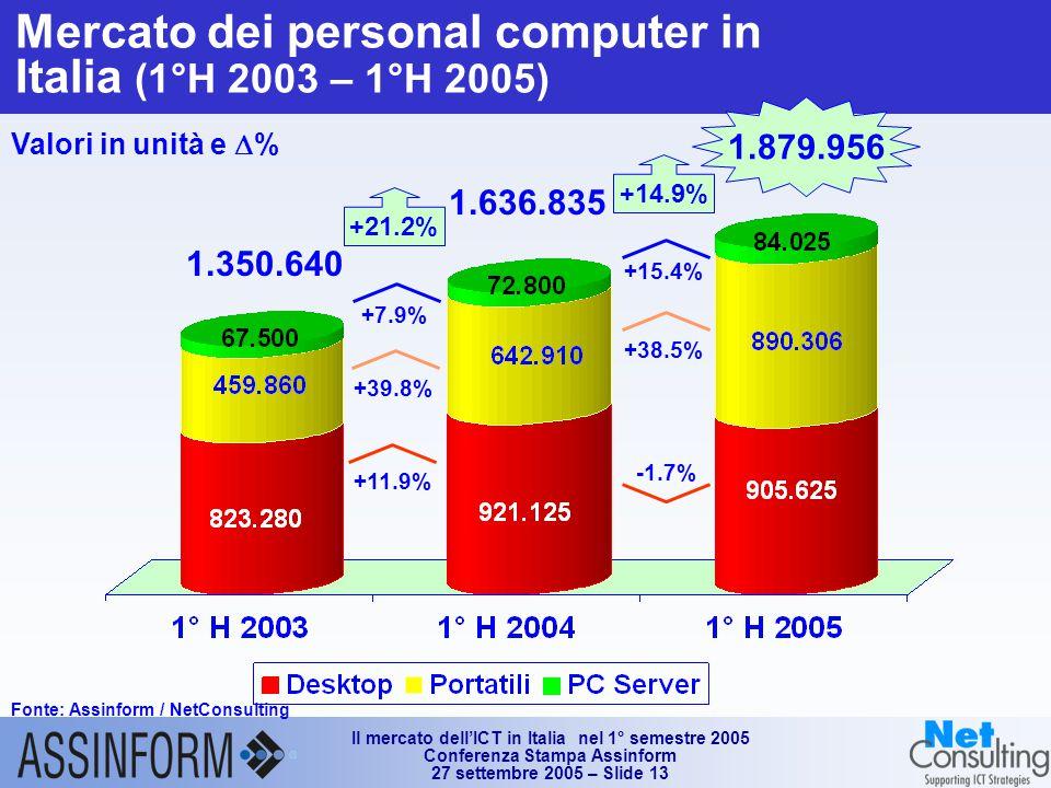 Il mercato dell'ICT in Italia nel 1° semestre 2005 Conferenza Stampa Assinform 27 settembre 2005 – Slide 13 Mercato dei personal computer in Italia (1°H 2003 – 1°H 2005) Fonte: Assinform / NetConsulting Valori in unità e  % 1.879.956 +21.2% +39.8% +7.9% 1.636.835 -1.7% +38.5% +15.4% +14.9% +11.9% 1.350.640