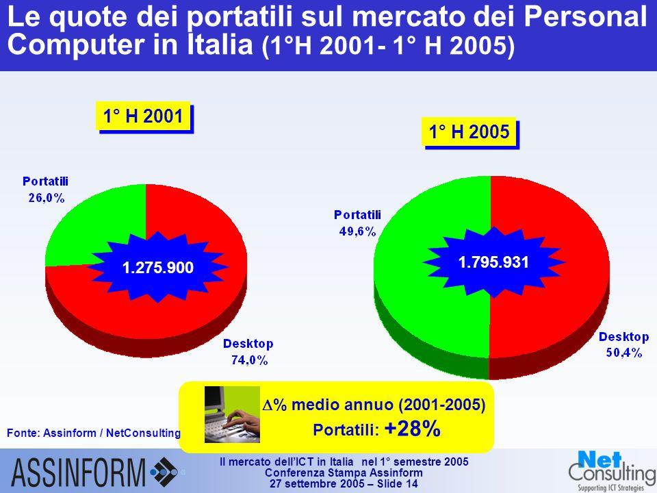 Il mercato dell'ICT in Italia nel 1° semestre 2005 Conferenza Stampa Assinform 27 settembre 2005 – Slide 14 Le quote dei portatili sul mercato dei Personal Computer in Italia (1°H 2001- 1° H 2005) 1° H 2001 1.275.900 1° H 2005 1.795.931  % medio annuo (2001-2005) Portatili: +28% Fonte: Assinform / NetConsulting