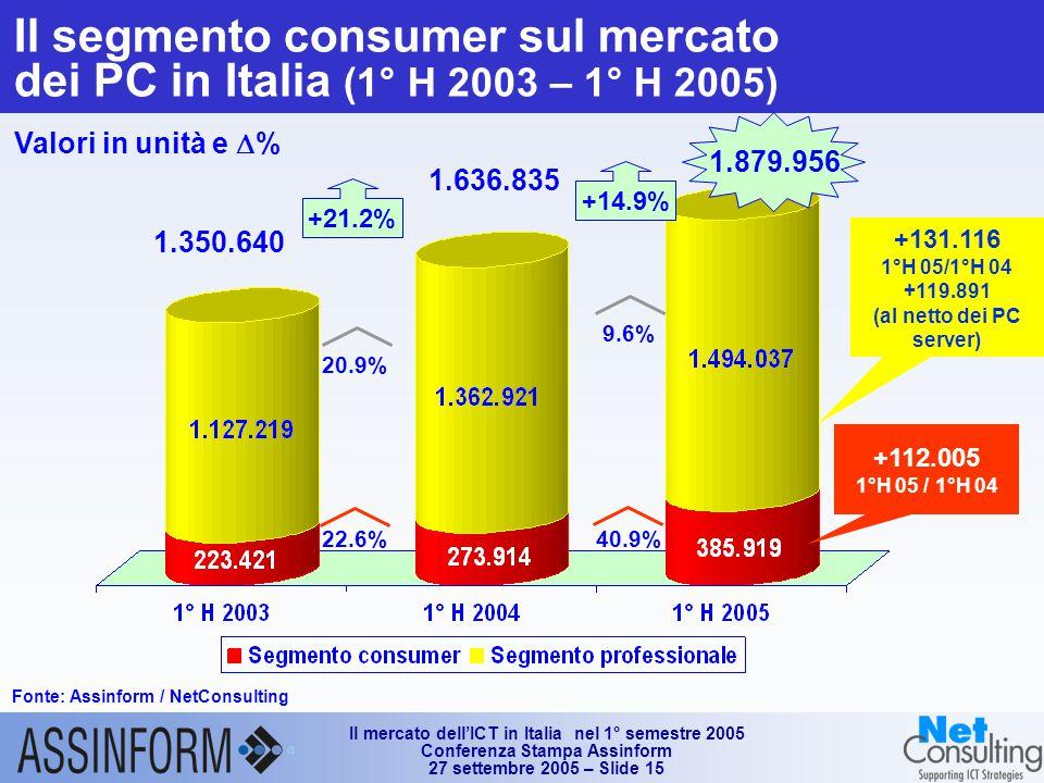 Il mercato dell'ICT in Italia nel 1° semestre 2005 Conferenza Stampa Assinform 27 settembre 2005 – Slide 15 Il segmento consumer sul mercato dei PC in Italia (1° H 2003 – 1° H 2005) Fonte: Assinform / NetConsulting Valori in unità e  % 1.879.956 1.350.640 1.636.835 +14.9% 40.9% 9.6% +21.2% 22.6% 20.9% +112.005 1°H 05 / 1°H 04 +131.116 1°H 05/1°H 04 +119.891 (al netto dei PC server)