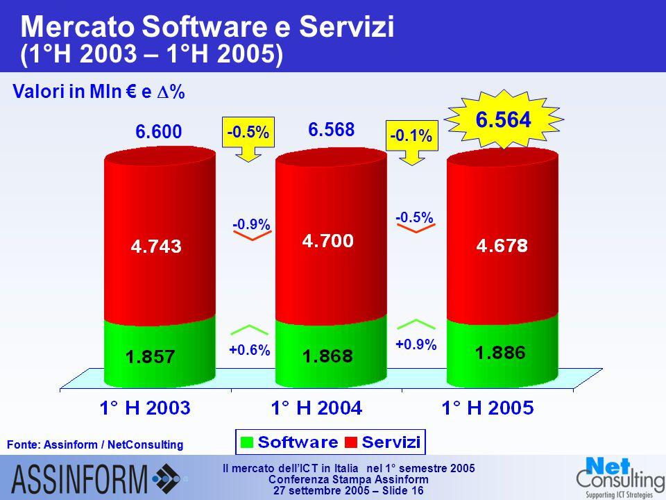 Il mercato dell'ICT in Italia nel 1° semestre 2005 Conferenza Stampa Assinform 27 settembre 2005 – Slide 16 Mercato Software e Servizi (1°H 2003 – 1°H 2005) Fonte: Assinform / NetConsulting Valori in Mln € e  % Fonte: Assinform / NetConsulting 6.564 6.600 6.568 +0.9% -0.5% -0.1% +0.6% -0.9% -0.5%