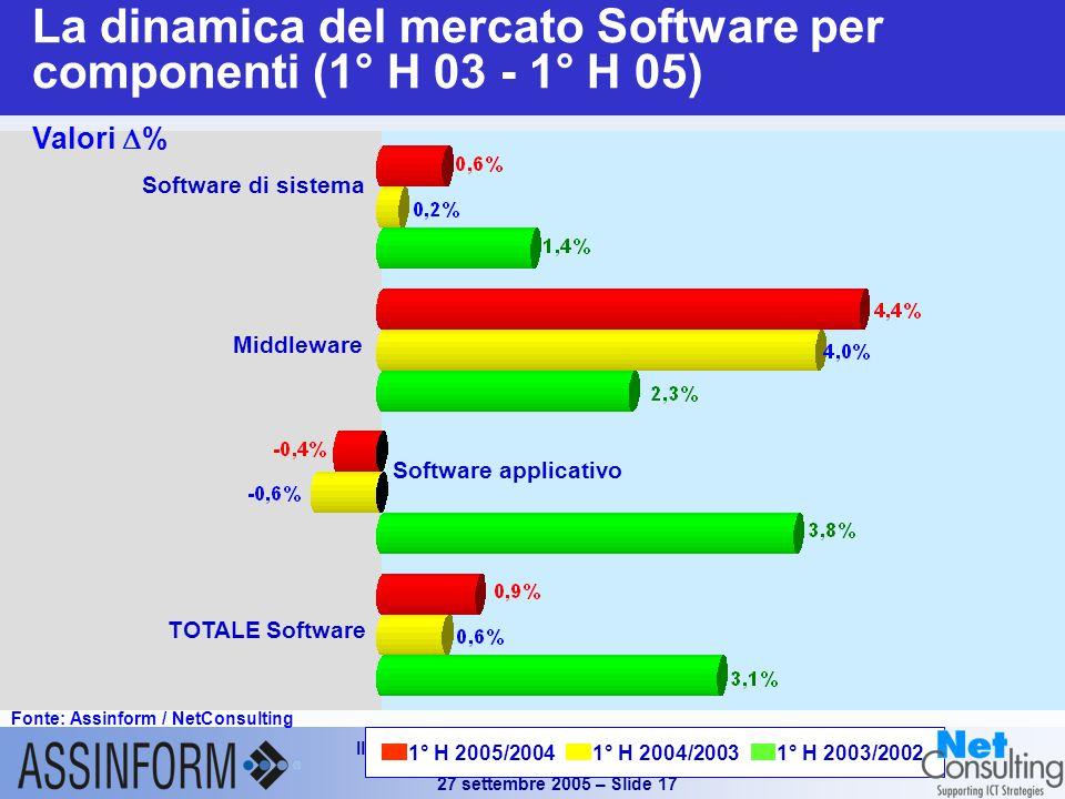 Il mercato dell'ICT in Italia nel 1° semestre 2005 Conferenza Stampa Assinform 27 settembre 2005 – Slide 17 Software di sistema Middleware Software applicativo TOTALE Software La dinamica del mercato Software per componenti (1° H 03 - 1° H 05) Fonte: Assinform / NetConsulting Valori  % 1° H 2005/20041° H 2004/20031° H 2003/2002