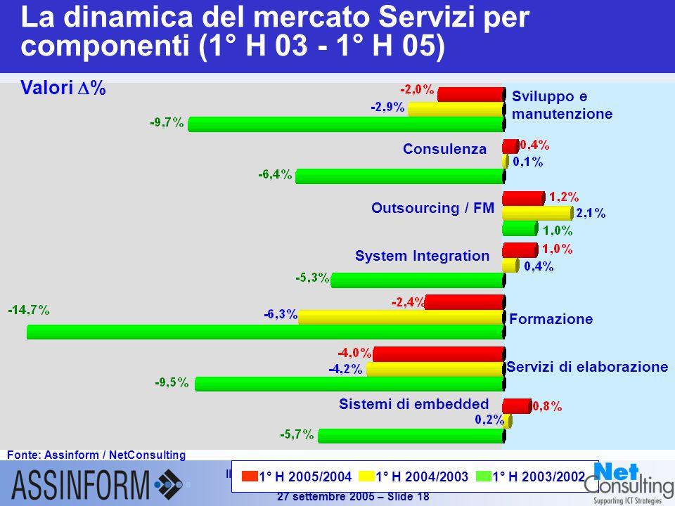 Il mercato dell'ICT in Italia nel 1° semestre 2005 Conferenza Stampa Assinform 27 settembre 2005 – Slide 18 Sviluppo e manutenzione Consulenza Outsourcing / FM System Integration Formazione Servizi di elaborazione Sistemi di embedded La dinamica del mercato Servizi per componenti (1° H 03 - 1° H 05) Fonte: Assinform / NetConsulting Valori  % 1° H 2005/20041° H 2004/20031° H 2003/2002