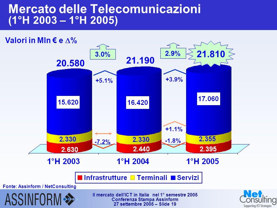 Il mercato dell'ICT in Italia nel 1° semestre 2005 Conferenza Stampa Assinform 27 settembre 2005 – Slide 19 Mercato delle Telecomunicazioni (1°H 2003 – 1°H 2005) Fonte: Assinform / NetConsulting Valori in Mln € e  % 20.580 21.810 21.190 +3.9% 2.9% -1.8% +5.1% 3.0% -7.2% +1.1%
