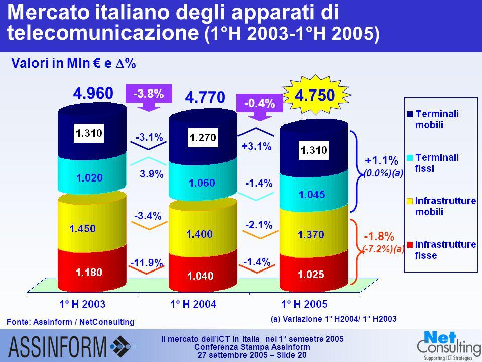Il mercato dell'ICT in Italia nel 1° semestre 2005 Conferenza Stampa Assinform 27 settembre 2005 – Slide 20 Mercato italiano degli apparati di telecomunicazione (1°H 2003-1°H 2005) Fonte: Assinform / NetConsulting Valori in Mln € e  % (a) Variazione 1° H2004/ 1° H2003 4.750 4.960 4.770 -0.4% +3.1% -1.4% -2.1% -3.8% -3.1% 3.9% -11.9% -3.4% +1.1% (0.0%)(a) -1.8% (-7.2%)(a)