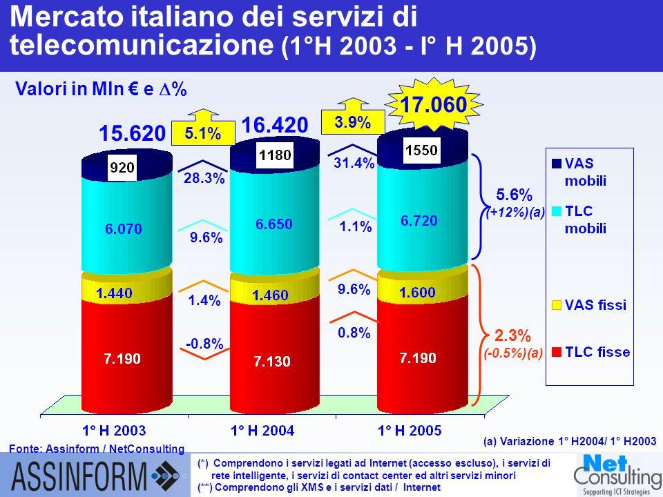 Il mercato dell'ICT in Italia nel 1° semestre 2005 Conferenza Stampa Assinform 27 settembre 2005 – Slide 21 Mercato italiano dei servizi di telecomunicazione (1°H 2003 - I° H 2005) Fonte: Assinform / NetConsulting (*) Comprendono i servizi legati ad Internet (accesso escluso), i servizi di rete intelligente, i servizi di contact center ed altri servizi minori (**) Comprendono gli XMS e i servizi dati / Internet Valori in Mln € e  % 17.060 15.620 (a) Variazione 1° H2004/ 1° H2003 16.420 3.9% 31.4% 1.1% 0.8% 9.6% 5.1% 28.3% 9.6% -0.8% 1.4% 5.6% (+12%)(a) 2.3% (-0.5%)(a)