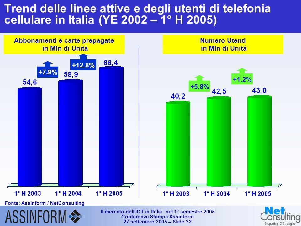 Il mercato dell'ICT in Italia nel 1° semestre 2005 Conferenza Stampa Assinform 27 settembre 2005 – Slide 22 Trend delle linee attive e degli utenti di telefonia cellulare in Italia (YE 2002 – 1° H 2005) Fonte: Assinform / NetConsulting Abbonamenti e carte prepagate in Mln di Unità +12.8% +7.9% Numero Utenti in Mln di Unità +1.2% +5.8%