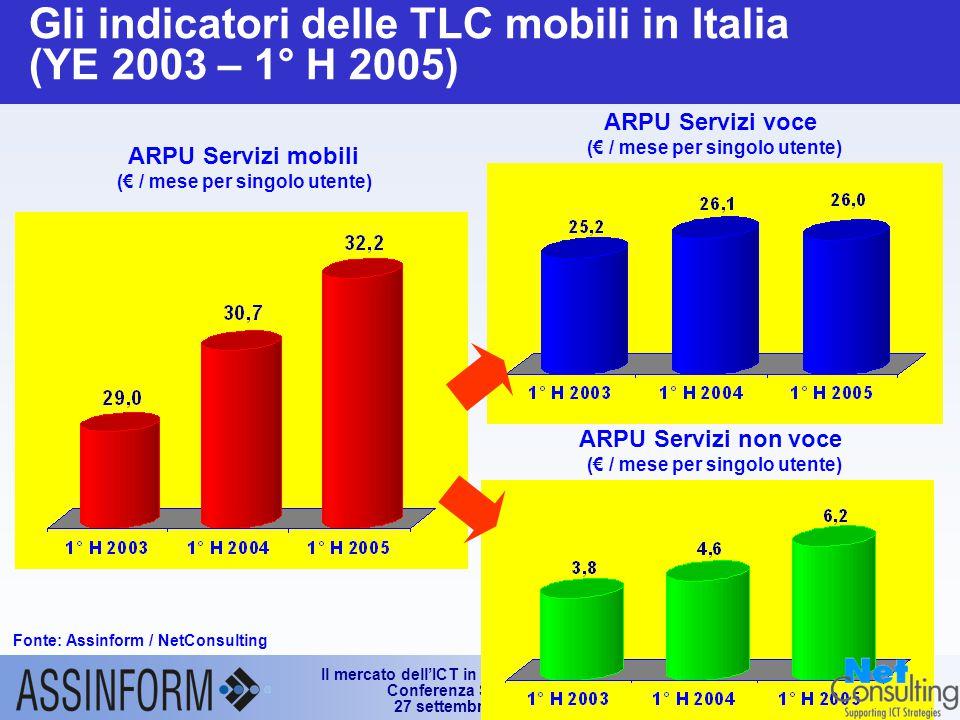 Il mercato dell'ICT in Italia nel 1° semestre 2005 Conferenza Stampa Assinform 27 settembre 2005 – Slide 23 Gli indicatori delle TLC mobili in Italia (YE 2003 – 1° H 2005) Fonte: Assinform / NetConsulting ARPU Servizi mobili (€ / mese per singolo utente) ARPU Servizi voce (€ / mese per singolo utente) ARPU Servizi non voce (€ / mese per singolo utente)