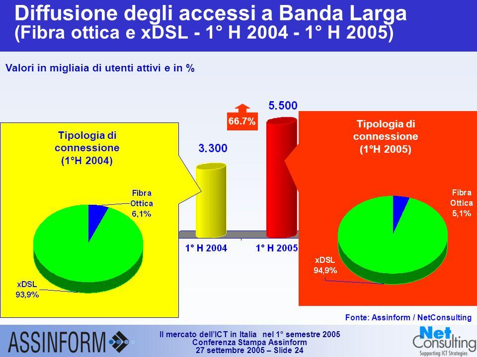 Il mercato dell'ICT in Italia nel 1° semestre 2005 Conferenza Stampa Assinform 27 settembre 2005 – Slide 24 Diffusione degli accessi a Banda Larga (Fibra ottica e xDSL - 1° H 2004 - 1° H 2005) 66.7% Valori in migliaia di utenti attivi e in % Fonte: Assinform / NetConsulting Tipologia di connessione (1°H 2004) Tipologia di connessione (1°H 2005)