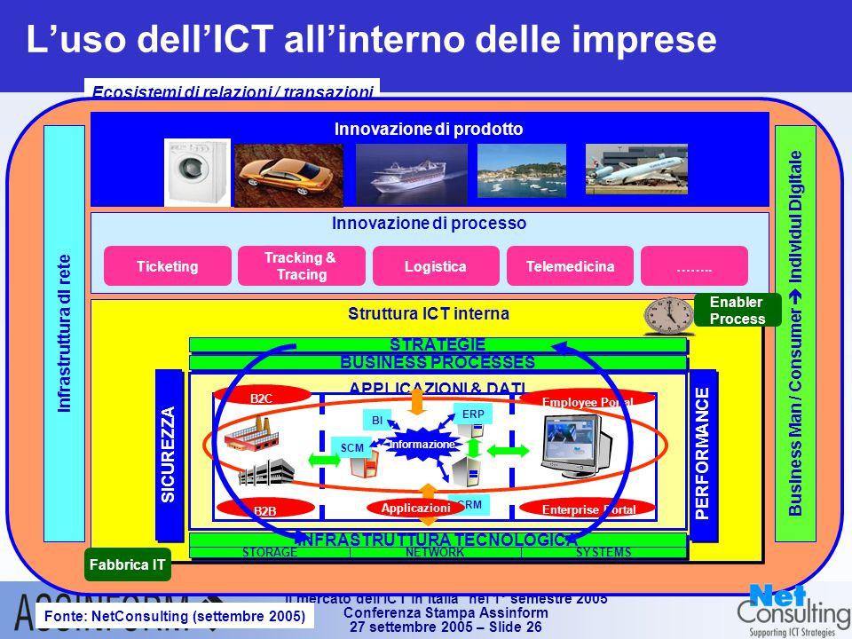 Il mercato dell'ICT in Italia nel 1° semestre 2005 Conferenza Stampa Assinform 27 settembre 2005 – Slide 26 L'uso dell'ICT all'interno delle imprese Fonte: NetConsulting (settembre 2005) Ecosistemi di relazioni / transazioni Business Man / Consumer  Individui DigitaleInfrastruttura di rete Innovazione di processo Ticketing Tracking & Tracing LogisticaTelemedicina……..