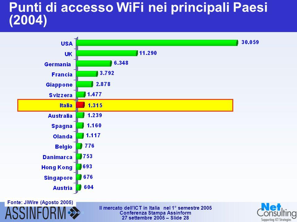 Il mercato dell'ICT in Italia nel 1° semestre 2005 Conferenza Stampa Assinform 27 settembre 2005 – Slide 28 Punti di accesso WiFi nei principali Paesi (2004) Fonte: JiWire (Agosto 2005)