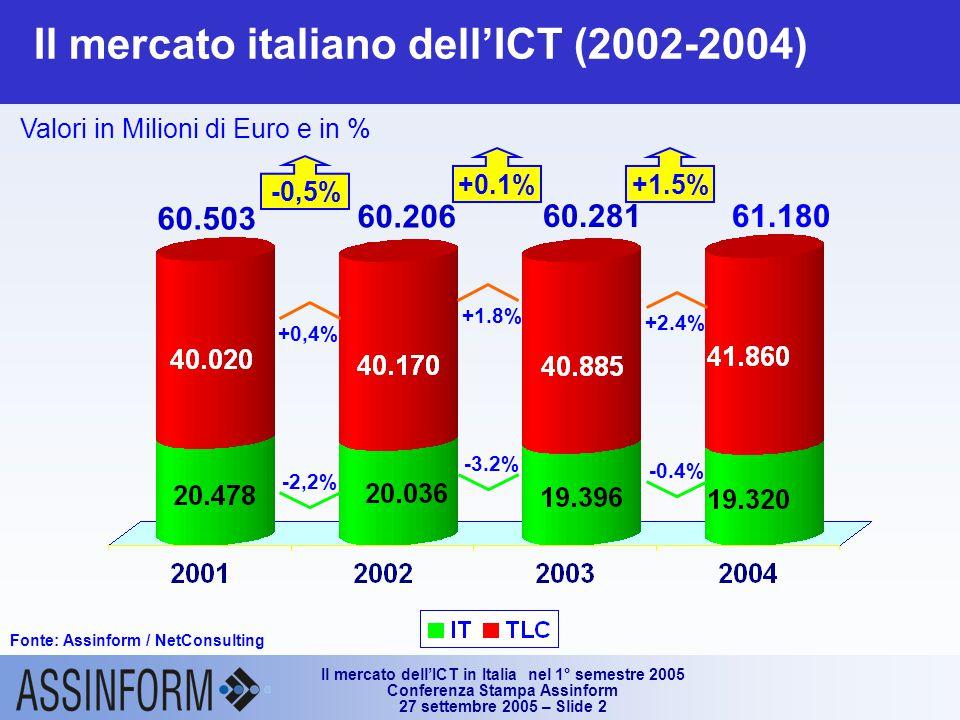 Il mercato dell'ICT in Italia nel 1° semestre 2005 Conferenza Stampa Assinform 27 settembre 2005 – Slide 2 Il mercato italiano dell'ICT (2002-2004) Fonte: Assinform / NetConsulting Valori in Milioni di Euro e in % 61.180 +0.1%+1.5% 60.206 60.281 +1.8% -3.2% +2.4% -0.4% +0,4% -2,2% -0,5% 60.503