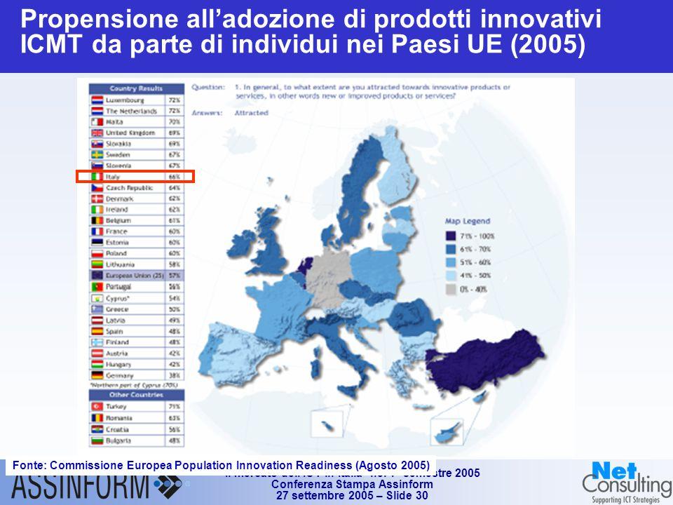 Il mercato dell'ICT in Italia nel 1° semestre 2005 Conferenza Stampa Assinform 27 settembre 2005 – Slide 30 Propensione all'adozione di prodotti innovativi ICMT da parte di individui nei Paesi UE (2005) Fonte: Commissione Europea Population Innovation Readiness (Agosto 2005)