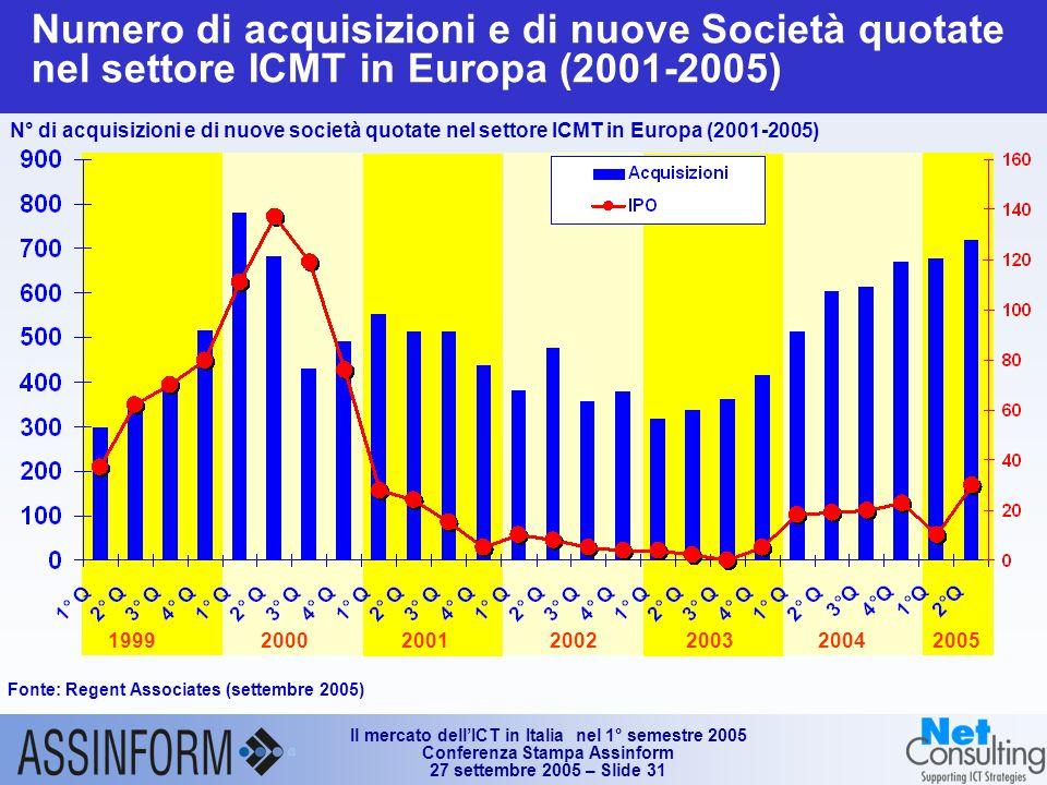 Il mercato dell'ICT in Italia nel 1° semestre 2005 Conferenza Stampa Assinform 27 settembre 2005 – Slide 31 Numero di acquisizioni e di nuove Società quotate nel settore ICMT in Europa (2001-2005) Fonte: Regent Associates (settembre 2005) 2003200419992000200120022005 N° di acquisizioni e di nuove società quotate nel settore ICMT in Europa (2001-2005)