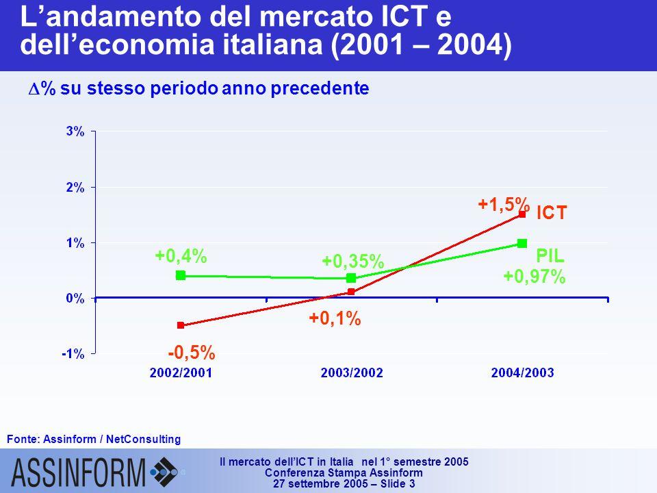 Il mercato dell'ICT in Italia nel 1° semestre 2005 Conferenza Stampa Assinform 27 settembre 2005 – Slide 3 ICT PIL -0,5% +0,1% +1,5% +0,4% +0,35% +0,97% L'andamento del mercato ICT e dell'economia italiana (2001 – 2004)  % su stesso periodo anno precedente Fonte: Assinform / NetConsulting