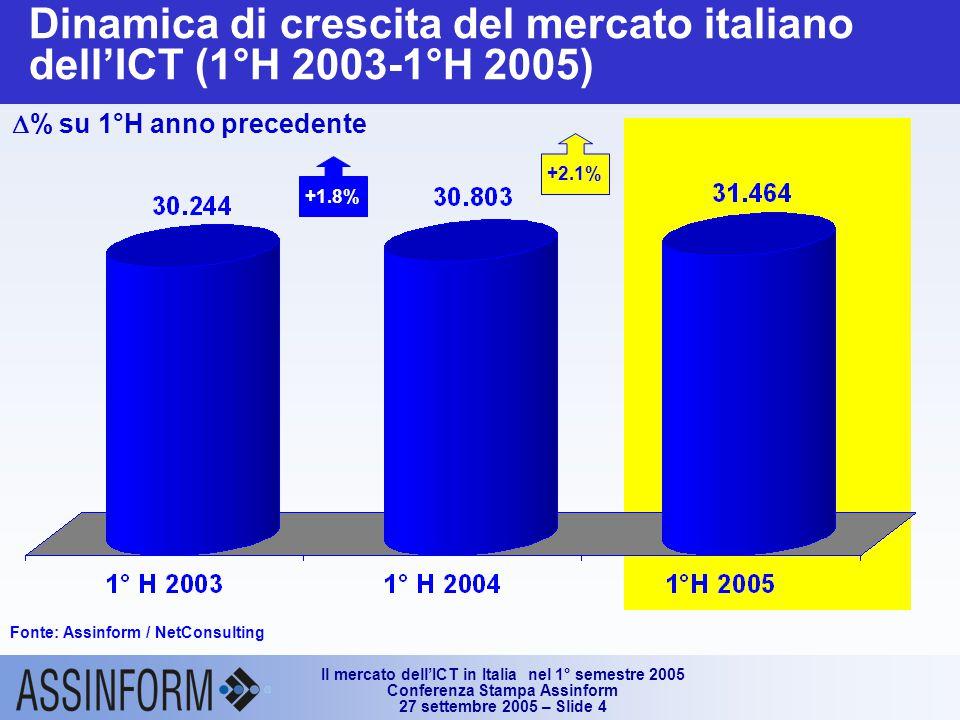 Il mercato dell'ICT in Italia nel 1° semestre 2005 Conferenza Stampa Assinform 27 settembre 2005 – Slide 4 Dinamica di crescita del mercato italiano dell'ICT (1°H 2003-1°H 2005)  % su 1°H anno precedente Fonte: Assinform / NetConsulting +1.8% +2.1%