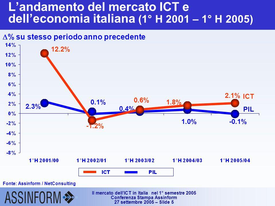 Il mercato dell'ICT in Italia nel 1° semestre 2005 Conferenza Stampa Assinform 27 settembre 2005 – Slide 5 L'andamento del mercato ICT e dell'economia italiana (1° H 2001 – 1° H 2005) Fonte: Assinform / NetConsulting 0.4% 2.3% 0.1% 1.0% PIL -0.1% ICT 2.1% 12.2% -1.2% 0.6% 1.8%  % su stesso periodo anno precedente