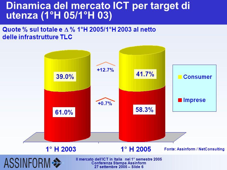 Il mercato dell'ICT in Italia nel 1° semestre 2005 Conferenza Stampa Assinform 27 settembre 2005 – Slide 6 Dinamica del mercato ICT per target di utenza (1°H 05/1°H 03) Quote % sul totale e  % 1°H 2005/1°H 2003 al netto delle infrastrutture TLC +12.7% +0.7% 61.0% 58.3% 39.0% 41.7% Fonte: Assinform / NetConsulting