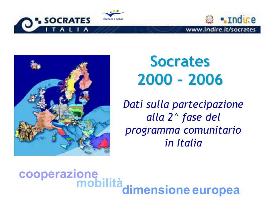 Dati sulla partecipazione alla 2^ fase del programma comunitario in Italia cooperazione mobilità dimensione europea Socrates 2000 – 2006