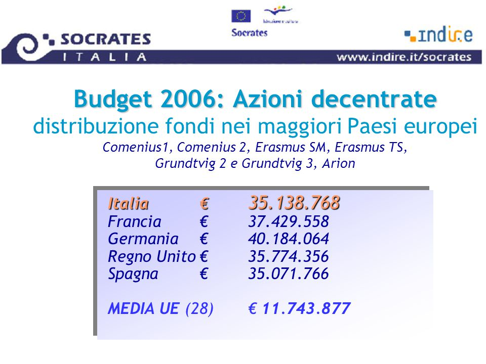 Budget 2006: Azioni decentrate Budget 2006: Azioni decentrate distribuzione fondi nei maggiori Paesi europei Comenius1, Comenius 2, Erasmus SM, Erasmus TS, Grundtvig 2 e Grundtvig 3, Arion Italia€ 35.138.768 Italia€ 35.138.768 Francia€37.429.558 Germania€40.184.064 Regno Unito€35.774.356 Spagna€35.071.766 MEDIA UE (28)€ 11.743.877