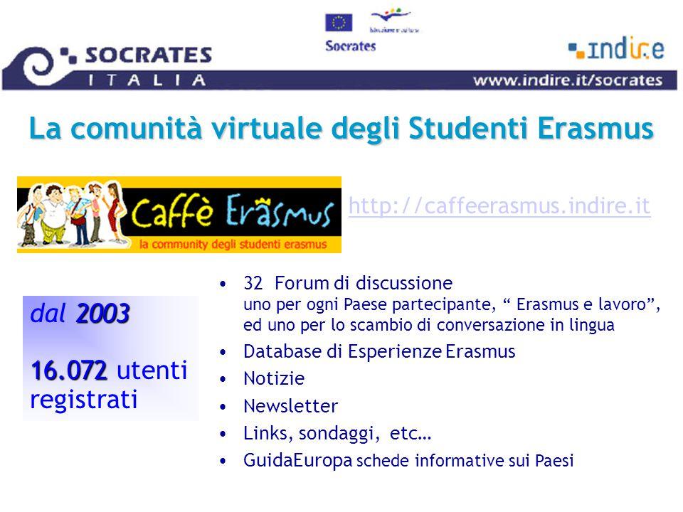 La comunità virtuale degli Studenti Erasmus 2003 16.072 dal 2003 16.072 utenti registrati http://caffeerasmus.indire.it 32 Forum di discussione uno per ogni Paese partecipante, Erasmus e lavoro , ed uno per lo scambio di conversazione in lingua Database di Esperienze Erasmus Notizie Newsletter Links, sondaggi, etc… GuidaEuropa schede informative sui Paesi