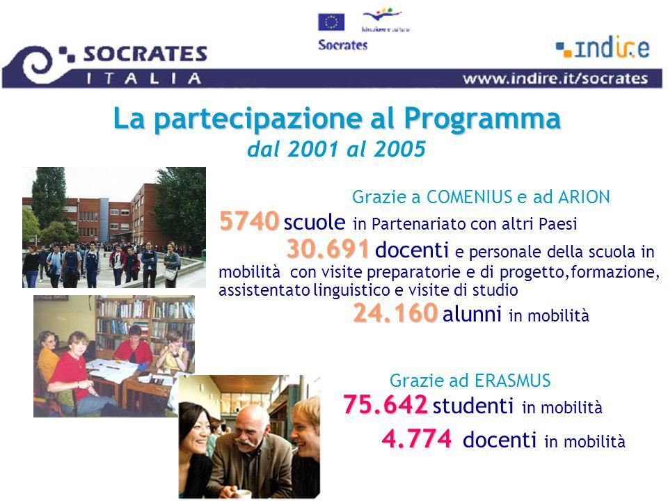 La partecipazione al Programma La partecipazione al Programma dal 2001 al 2005 5740 30.691 24.160 Grazie a COMENIUS e ad ARION 5740 scuole in Partenariato con altri Paesi 30.691 docenti e personale della scuola in mobilità con visite preparatorie e di progetto,formazione, assistentato linguistico e visite di studio 24.160 alunni in mobilità 75.642 Grazie ad ERASMUS 75.642 studenti in mobilità 4.774 4.774 docenti in mobilità