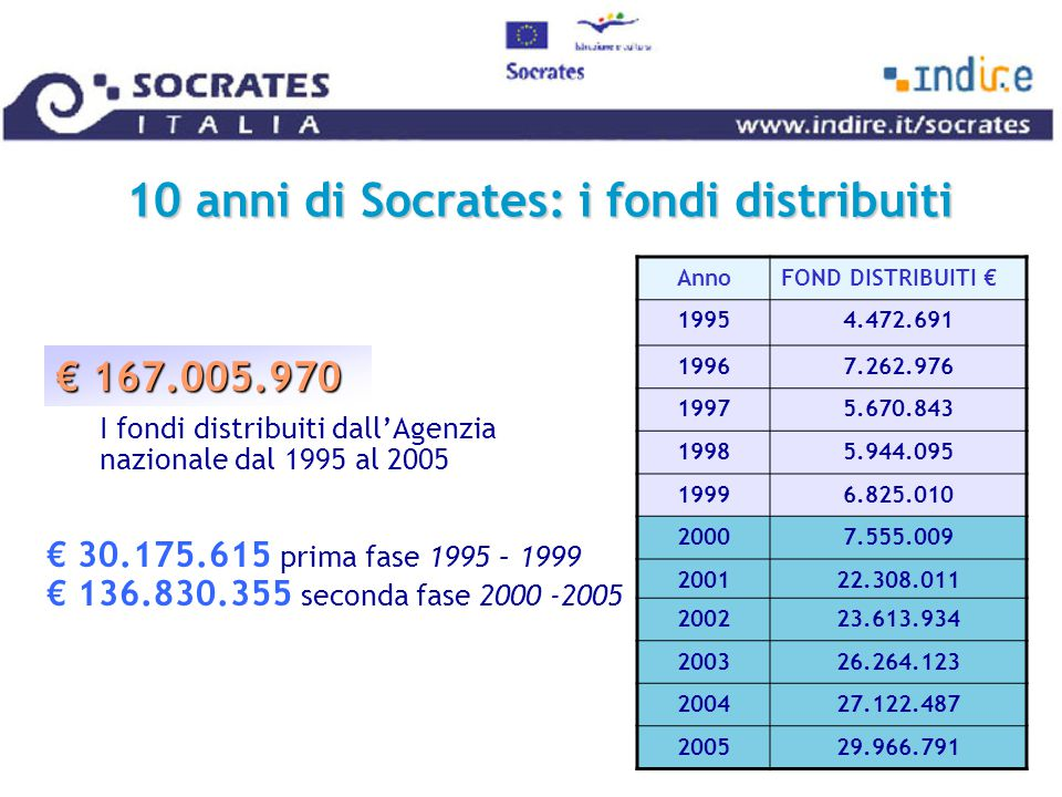 Socrates 2005 : i partenariati 1356 2089 COMENIUS 1 partenariati scolastici 1356 progetti approvati su 2089 candidature 195 363 GRUNDTVIG 2 partenariati di apprendimento 195 progetti approvati su 363 candidature