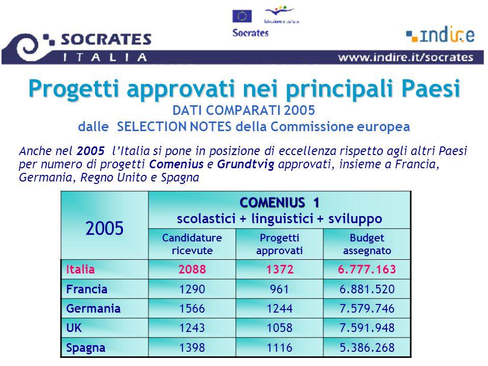 Progetti approvati nei principali Paesi Progetti approvati nei principali Paesi DATI COMPARATI 2005 dalle SELECTION NOTES della Commissione europea Anche nel 2005 l'Italia si pone in posizione di eccellenza rispetto agli altri Paesi per numero di progetti Comenius e Grundtvig approvati, insieme a Francia, Germania, Regno Unito e Spagna 2005 COMENIUS 1 COMENIUS 1 scolastici + linguistici + sviluppo Candidature ricevute Progetti approvati Budget assegnato Italia208813726.777.163 Francia12909616.881.520 Germania156612447.579.746 UK124310587.591.948 Spagna139811165.386.268