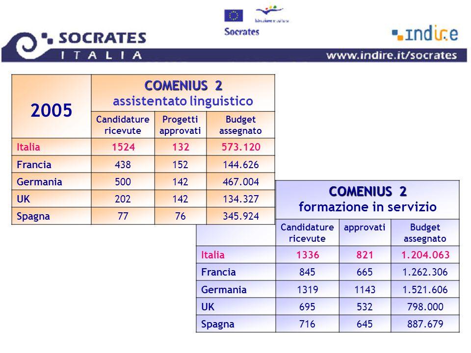 2005 COMENIUS 2 COMENIUS 2 formazione in servizio Candidature ricevute approvatiBudget assegnato Italia13368211.204.063 Francia8456651.262.306 Germania131911431.521.606 UK695532798.000 Spagna716645887.679 2005 COMENIUS 2 COMENIUS 2 assistentato linguistico Candidature ricevute Progetti approvati Budget assegnato Italia1524132573.120 Francia438152144.626 Germania500142467.004 UK202142134.327 Spagna7776345.924