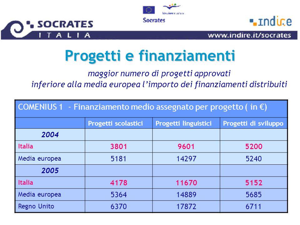 Progetti e finanziamenti maggior numero di progetti approvati inferiore alla media europea l'importo dei finanziamenti distribuiti COMENIUS 1 - Finanziamento medio assegnato per progetto ( in €) Progetti scolasticiProgetti linguisticiProgetti di sviluppo 2004 Italia 380196015200 Media europea 5181142975240 2005 Italia 4178116705152 Media europea 5364148895685 Regno Unito 6370178726711
