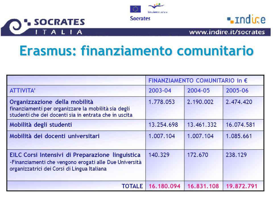 Erasmus: finanziamento comunitario FINANZIAMENTO COMUNITARIO in € ATTIVITA'2003-042004-052005-06 Organizzazione della mobilità finanziamenti per organizzare la mobilità sia degli studenti che dei docenti sia in entrata che in uscita 1.778.0532.190.0022.474.420 Mobilità degli studenti13.254.69813.461.33216.074.581 Mobilità dei docenti universitari1.007.104 1.085.661 EILC Corsi Intensivi di Preparazione linguistica - Finanziamenti che vengono erogati alle Due Università organizzatrici dei Corsi di Lingua Italiana 140.329172.670238.129 TOTALE16.180.09416.831.10819.872.791