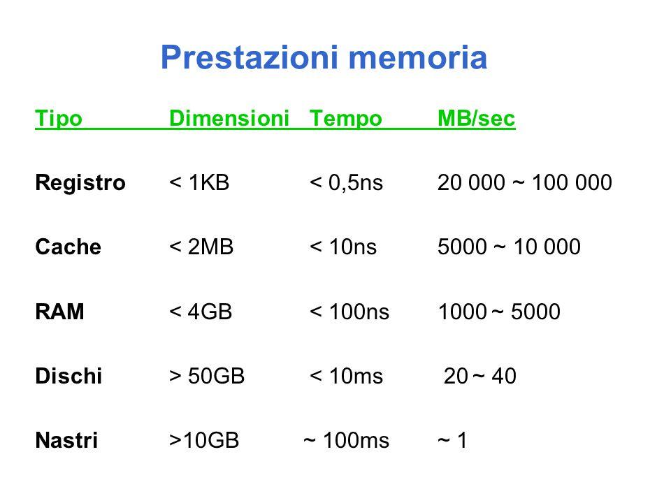 Prestazioni memoria TipoDimensioni TempoMB/sec Registro< 1KB < 0,5ns20 000 ~ 100 000 Cache< 2MB < 10ns5000 ~ 10 000 RAM< 4GB < 100ns1000 ~ 5000 Dischi> 50GB < 10ms 20 ~ 40 Nastri >10GB~ 100ms~ 1