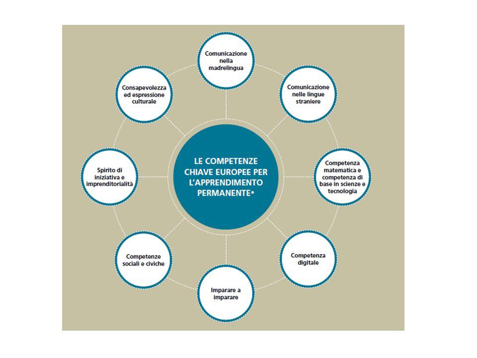 Il bene culturale diventa allora tema e problema utile a formare un sapere di qualità, per sviluppare competenze trasversali (DM 139 del 22 agosto 2007) Nel lab.